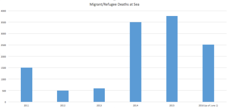 Migrant_deaths_at_sea